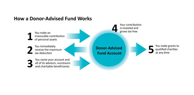 Image of how a donor-advised fund works . Includes a chart with arrows and numbers. 1. You make an irrevocable contribution of personal assets. 2. You immediately receive the maximum tax deduction. 3. You name your account and all of its advisors, successors, and charitable beneficiaries, 4. Your contribution is invested and grows tax free, 5. You make grants to qualified charities at any time.